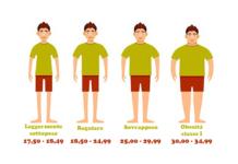 indice massa corporea